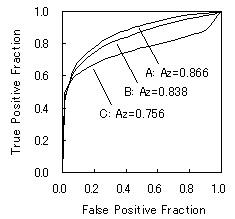 Fig.1 3人の観察者のROC曲線