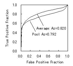 Fig.2 2つの方法で求めた平均のROC曲線